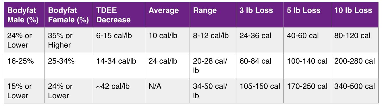Personal trainers edinburgh weight loss