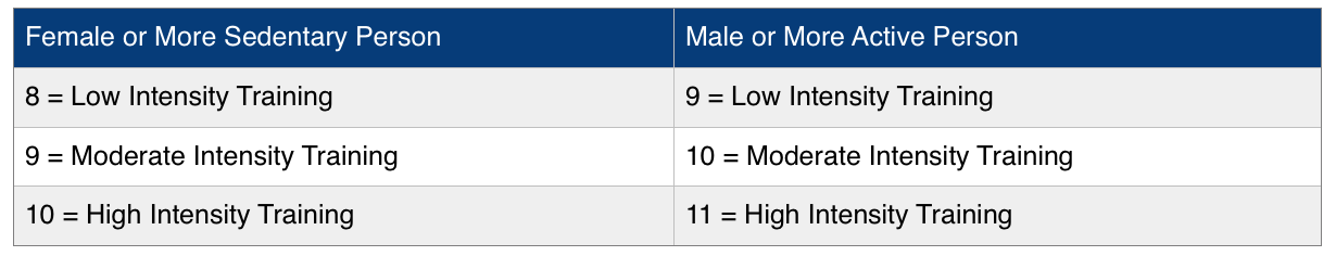 Non-Exercise Activity Thermogenesis (NEAT)