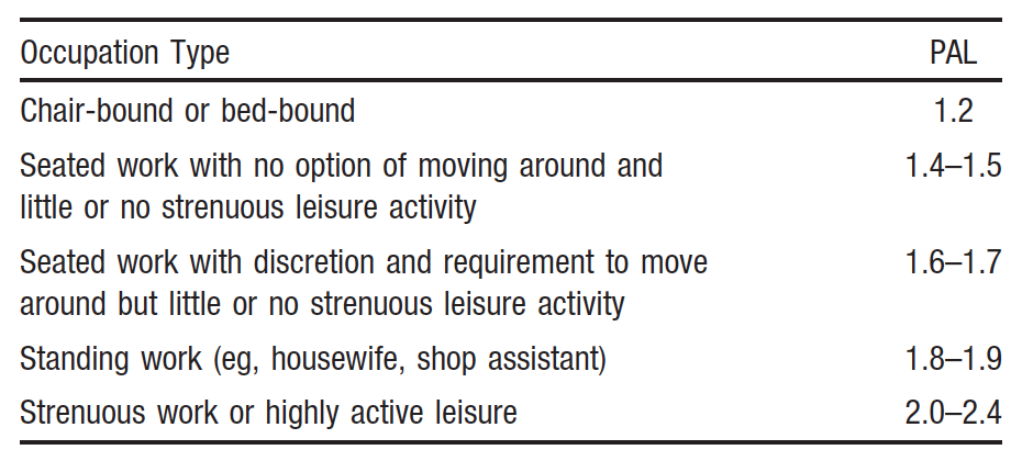 Non-exercise activity thermogenesis (NEAT) weight loss-Edinburgh