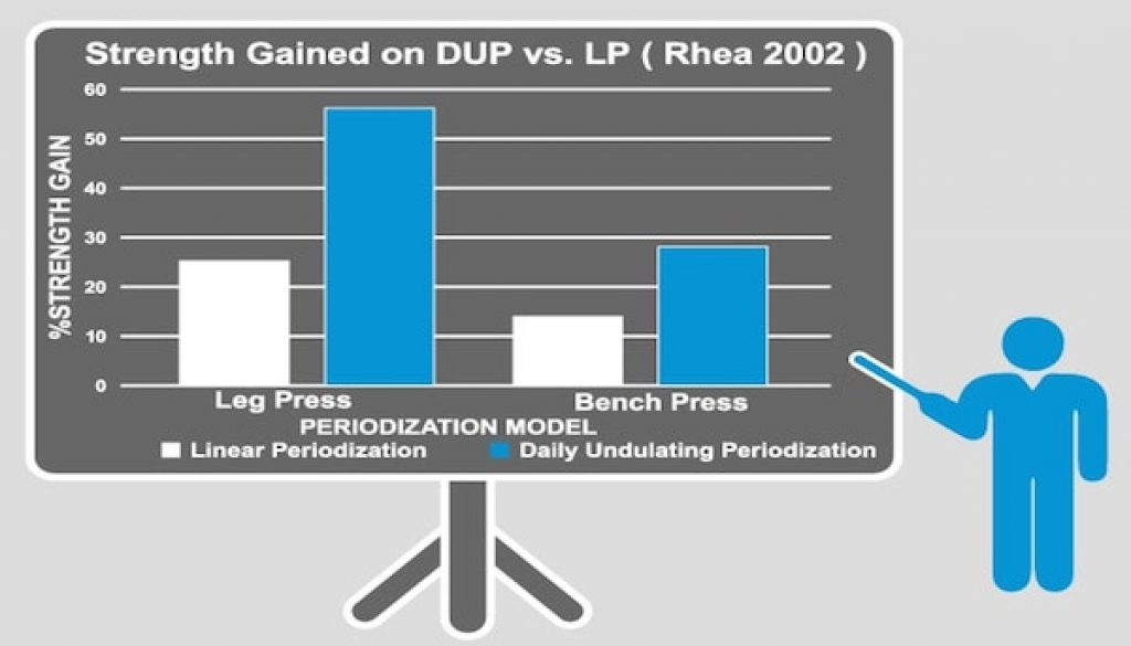 DUP Daily Undulating Periodisation