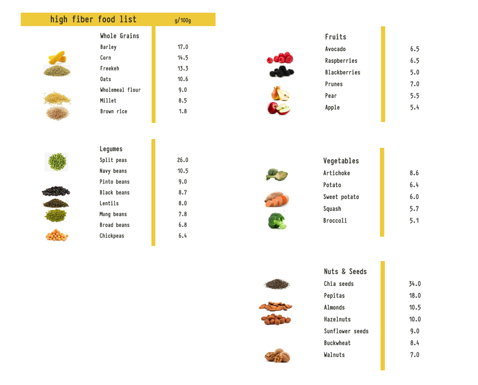 high-fibre-foods-fat-loss