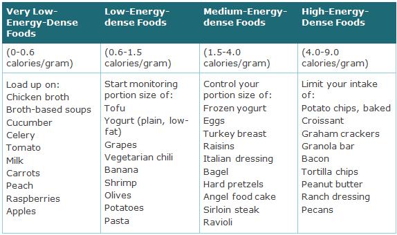 Low Energy Dense Foods fat loss
