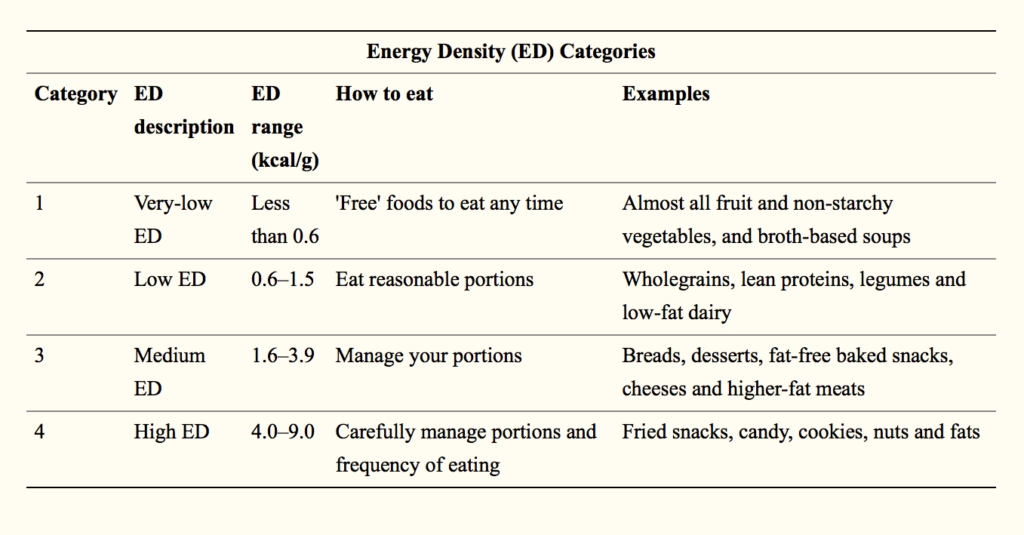 energy-density-fat-loss