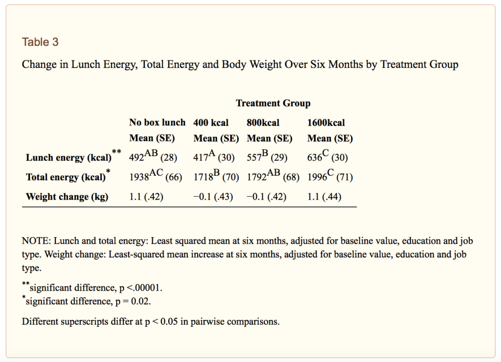 weight gain and food portion sizes
